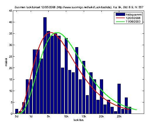 http://www.suomigo.net/attach?page=Luokitusjakauma%2Fsuomiluokitukset12-May-2006.jpg